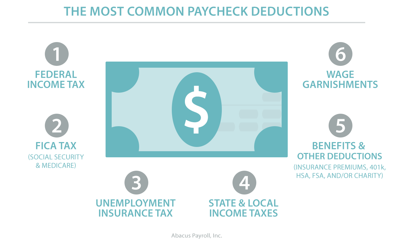 Abacus Payroll What Deductions Come Out of a Paycheck