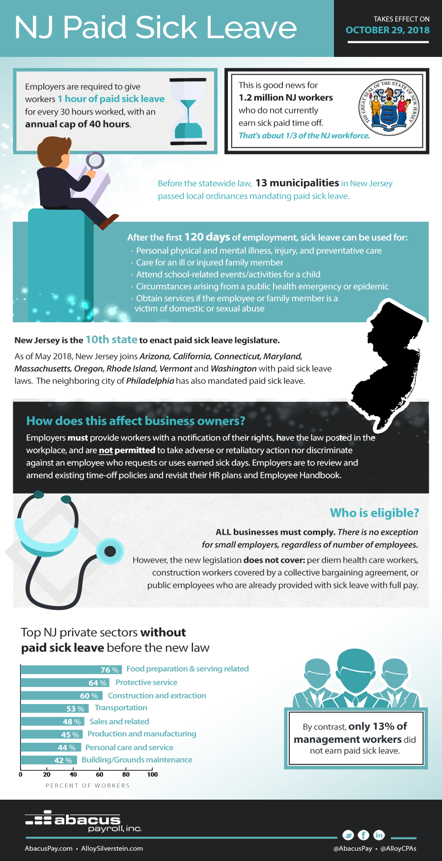 New Jersey NJ Paid Sick Leave Law Infographic on Facts and Figures
