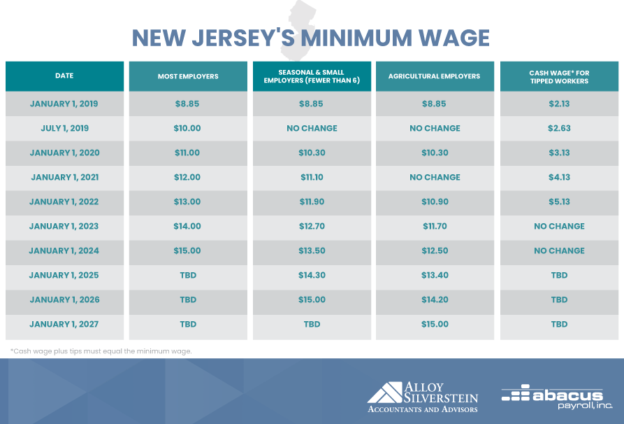 New Jersey Minimum Wage 2020.2020 S Hr Landscape For New Jersey Employers Abacus Payroll