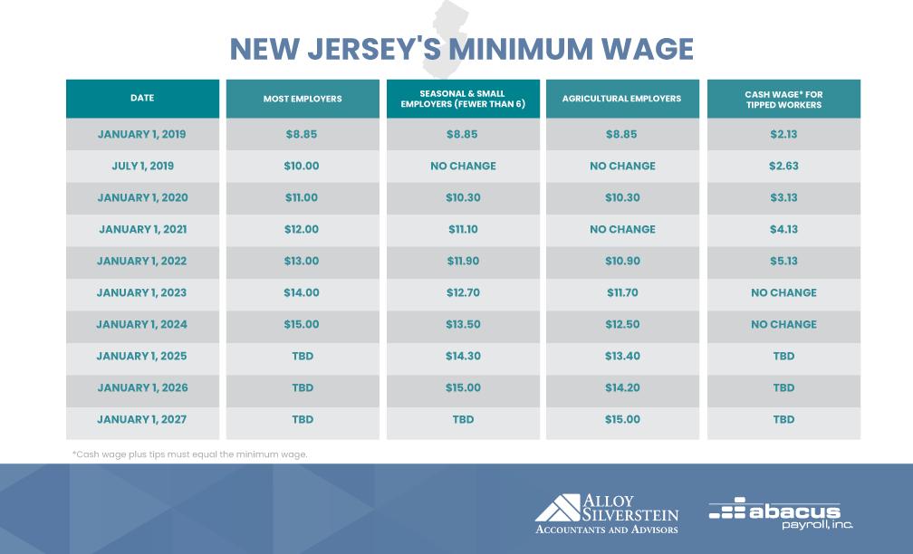 new-jersey-minimum-wage-chart-2019-2024